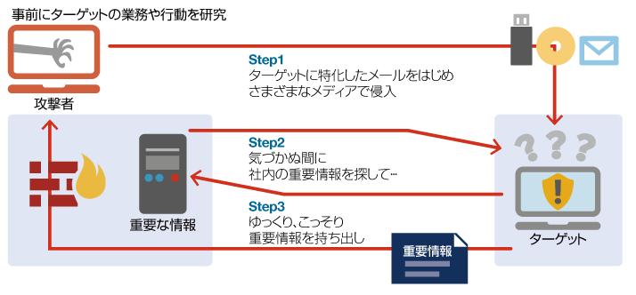 標的型攻撃に耐えられる組織になるために | NTTデータ先端技術株式会社